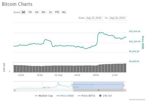 BITCOIN PRICE SPIKES IN FLASH SURGE BUT DON'T GET EXCITED JUST YET