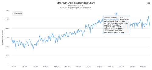 The developer announced the burning of a huge amount of ETH after the EIP-1559 update