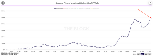 The secret to the growing popularity of NFT tokens and their purchases? Expert opinion