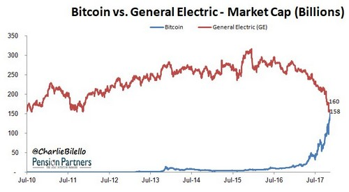 10 Things Bitcoin is Now Bigger Than