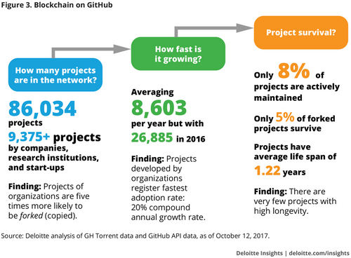86,034 Github Blockchain Projects, 8 Percent Survive, Top Accounting Firm Analysts Say