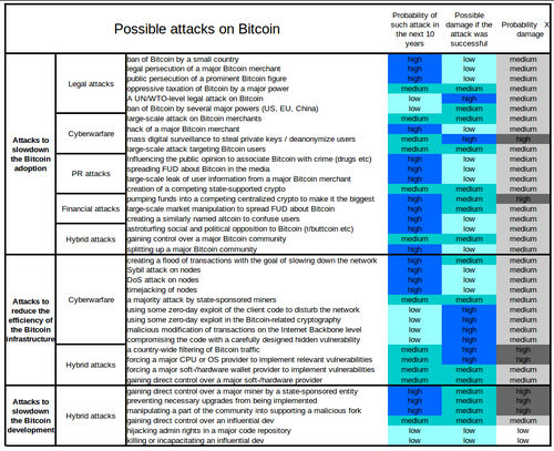 Are 2017's Network Attacks Real or Are Bitcoiners Growing Paranoid?