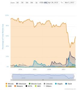 Bitcoin Regains Over 60% Crypto Market Dominance For First Time in 7 Months