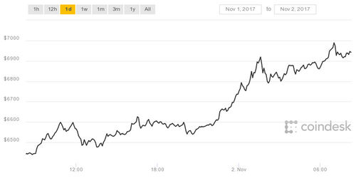Bitcoin Sets New Record as Price Tops $7,000