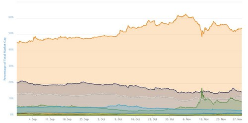 Bitcoin Dominance After It Surpassed $10000