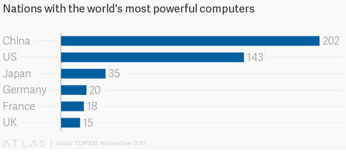 China suddenly has way more of the world's most powerful computers than the US