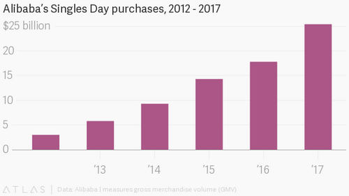 Crazy statistics from China's biggest shopping day of the year