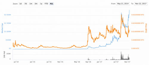 Deep Web Roundup: Alphabay Suspect Dies, Monero Climbs, and Coinpouch Lose 126m Verge