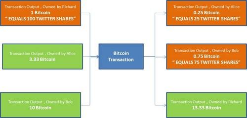 Developers Invoke the Idea of Bitcoin Cash-Based Color Coins