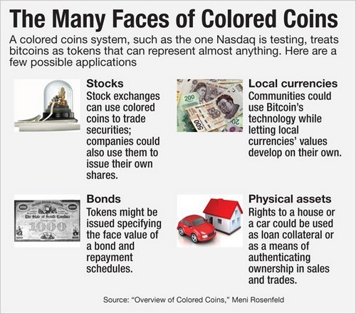 Developers Invoke the Idea of Bitcoin Cash-Based Colored Coins