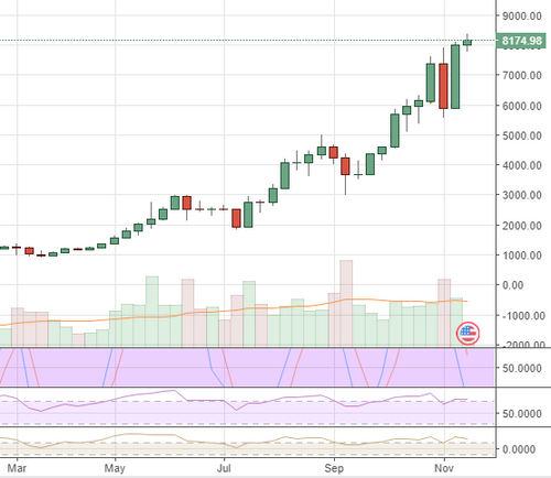 Markets Update: Bitcoin Bull-Run Primes Altcoin Markets for New USD Highs