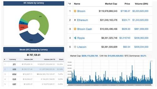 Markets Update: Bitcoin's Daily Trade Volume Surpasses $5B