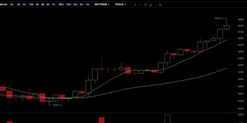 First of the Month Sees Bitcoin Skyrocket to $6900+