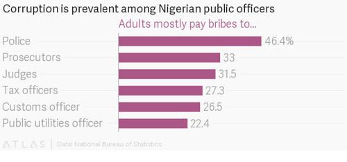 Nigeria, DR Congo, Kenya and Uganda have the world's worst police forces