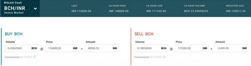 Payment Provider Billdesk Creates New Indian Crypto-Exchange