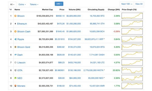 Cryptocurrency Markets Trend Higher Commanding $300Bn This Week
