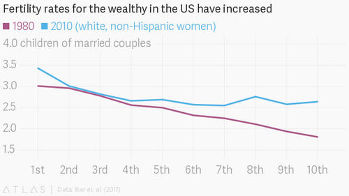 The reason the richest women in the US are the ones having the most kids