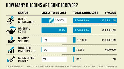 HOW MANY BITCOINS ARE GONE FOREVER?