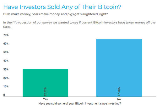 Have Investors Sold Any of Their Bitcoin?