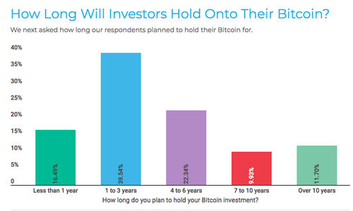 How Long Will Investors Hold Onto Their Bitcoin?