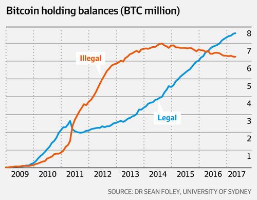 Study Shows Illicit Use of Bitcoin Has Been Dropping Since 2014