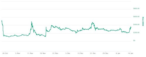 Bitcoin Gold Price Chart