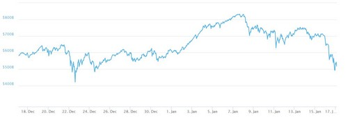 1 Month Market Cap Cryptocurrency Markets