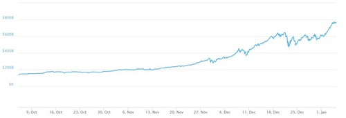 3 Month Cryptocurrency Market Cap Chart