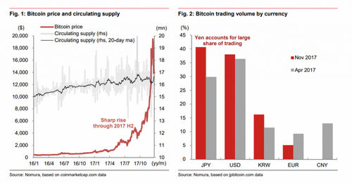 Japan's GDP Grows Due to Bitcoin Wealth Effect