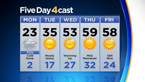 5day Latest Forecast: Cold, Snow And Wind To Whip Monday