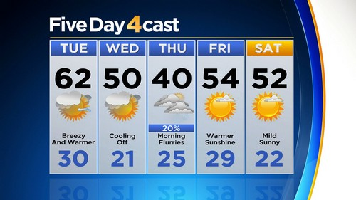 5day Latest Forecast: Warming Up Before Cool Down & Potential Snow