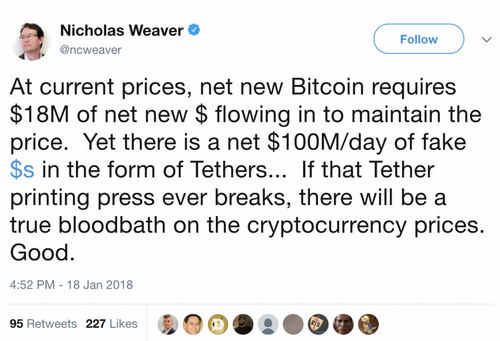 Bitfinex Tether Printing Machine In High Gear, Issuing $400 Million in Four Days