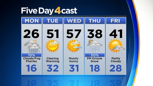 5day Latest Forecast: A Shot Of Cold Air For Monday