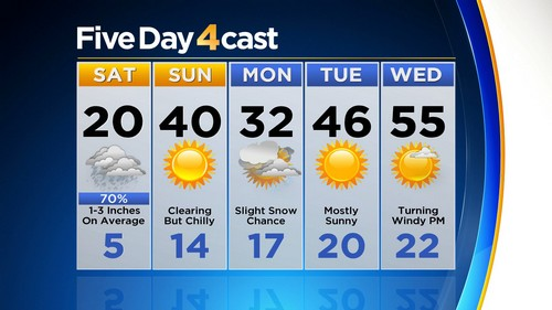 5day Latest Forecast: Fast Moving Storm Brings Cold & Snowy Start To Weekend