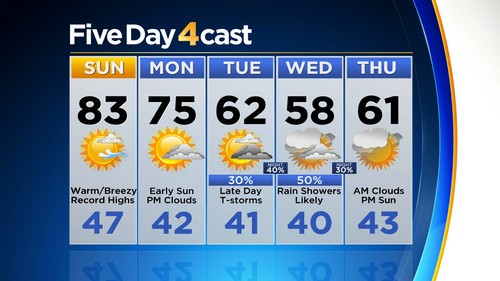 5day Latest Forecast: April Ending With Record Heat, May To Start Cool & Wet