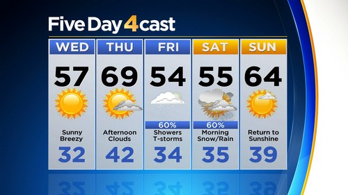 5day Latest Forecast: Wicked Winds Causing Major Issues