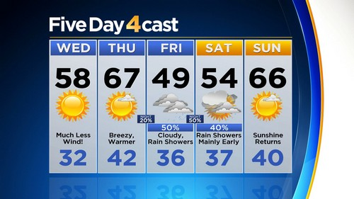 5day Latest Forecast: Winds Calm Down As Storm Moves Away