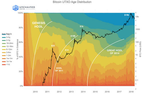 Researchers Chart BTC holding Periods Called 'Hodl Waves'