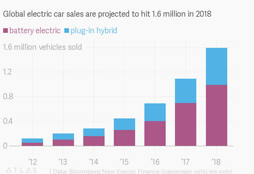 China is going to sell half the world's electric cars by borrowing policies from California