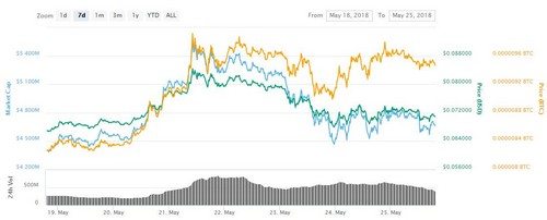 Just One Top Crypto Bucked This Week's Market Downturn