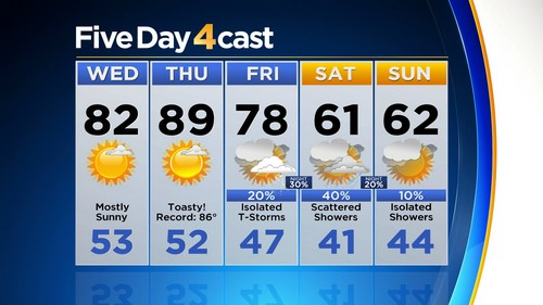 5day Latest Forecast: Warming Up Daily Before Weekend Cool Down