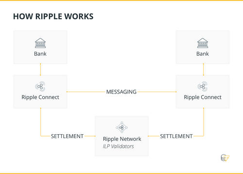 HOW RIPPLE WORKS