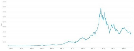 bitcoin hash rate and price