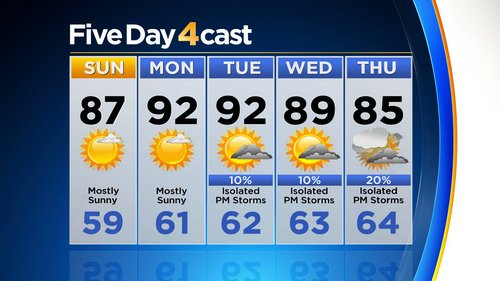 5day Cool And Stormy End To June