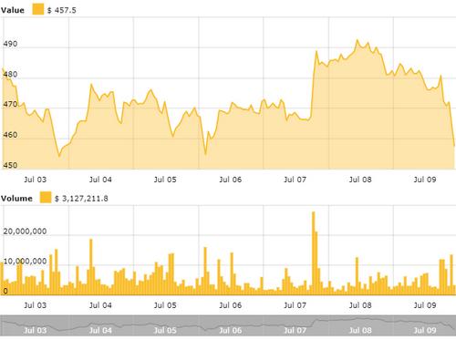 Ethereum Price Index