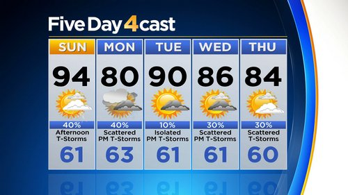 5day Latest Forecast: A Hot Weekend With Late Day Storms