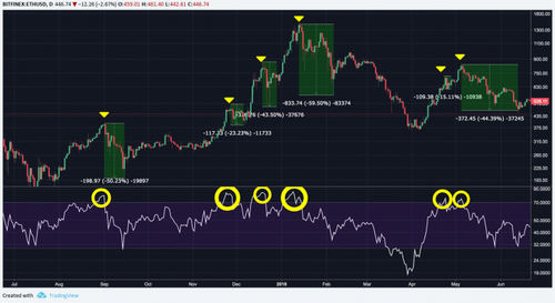 RSI overbought