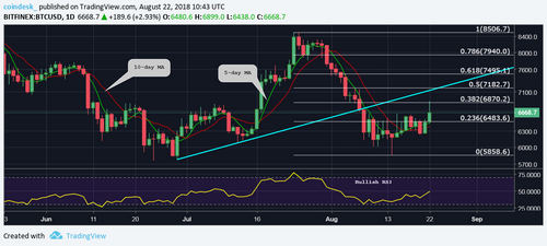 After Bitcoin Price Breakout, Pending ETF Decision May Cap Gains