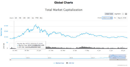 Chart of the total market capitalization of all cryptocurrencies