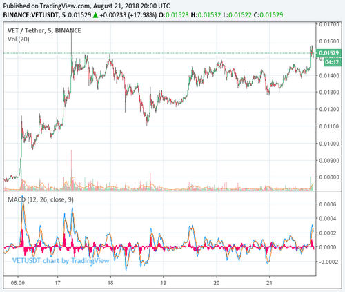 VeChain Price Extends Recovery as Market Awaits [Another] Bitcoin ETF Ruling